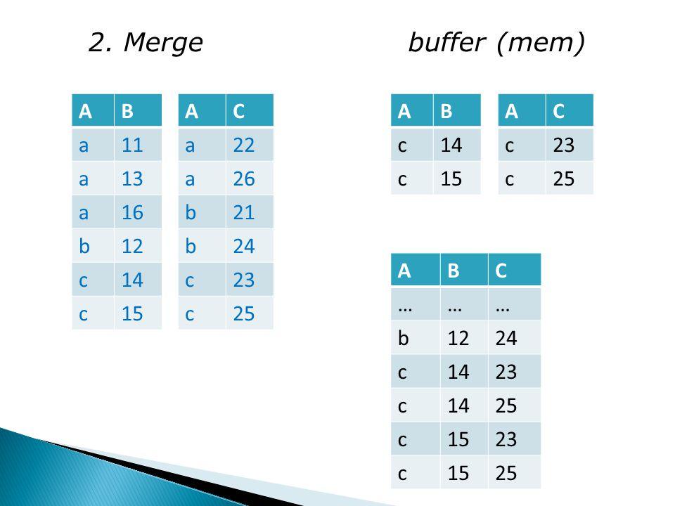2. Merge buffer (mem) AB a11 a13 a16 b12 c14 c15 AC a22 a26 b21 b24 c23 c25 AB c14 c15 AC c23 c25 ABC ……… b1224 c1423 c1425 c1523 c1525
