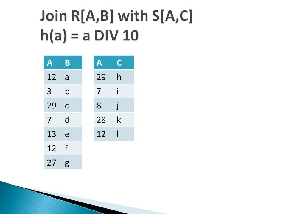 Join R[A,B] with S[A,C] h(a) = a DIV 10 AB 12a 3b 29c 7d 13e 12f 27g AC 29h 7i 8j 28k 12l