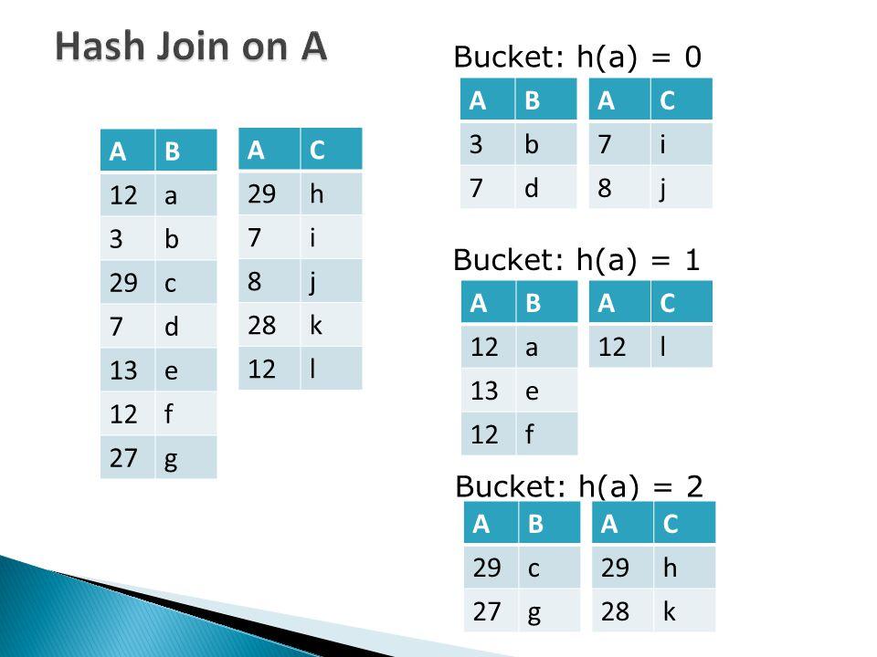 Hash Join on A AB 12a 3b 29c 7d 13e 12f 27g AC 29h 7i 8j 28k 12l Bucket: h(a) = 0 Bucket: h(a) = 1 Bucket: h(a) = 2 AB 3b 7d AC 7i 8j AB 12a 13e 12f A