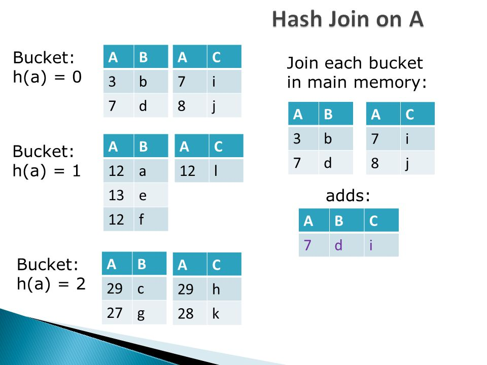 Hash Join on A Bucket: h(a) = 0 Bucket: h(a) = 1 Bucket: h(a) = 2 AB 3b 7d AC 7i 8j AB 12a 13e 12f AC l AB 29c 27g AC 29h 28k Join each bucket in main memory: AB 3b 7d AC 7i 8j ABC 7di adds: