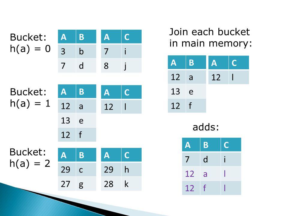 Bucket: h(a) = 0 Bucket: h(a) = 1 Bucket: h(a) = 2 AB 3b 7d AC 7i 8j AB 12a 13e 12f AC l AB 29c 27g AC 29h 28k Join each bucket in main memory: ABC 7d