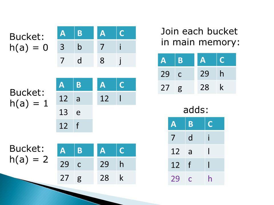 Bucket: h(a) = 0 Bucket: h(a) = 1 Bucket: h(a) = 2 AB 3b 7d AC 7i 8j AB 12a 13e 12f AC l AB 29c 27g AC 29h 28k Join each bucket in main memory: ABC 7di 12al fl 29ch adds: AB 29c 27g AC 29h 28k