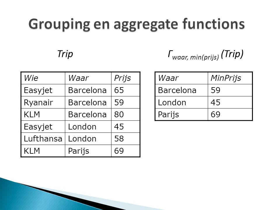 Grouping en aggregate functions WieWaarPrijs EasyjetBarcelona65 RyanairBarcelona59 KLMBarcelona80 EasyjetLondon45 LufthansaLondon58 KLMParijs69 WaarMinPrijs Barcelona59 London45 Parijs69 Trip Γ waar, min(prijs) (Trip)