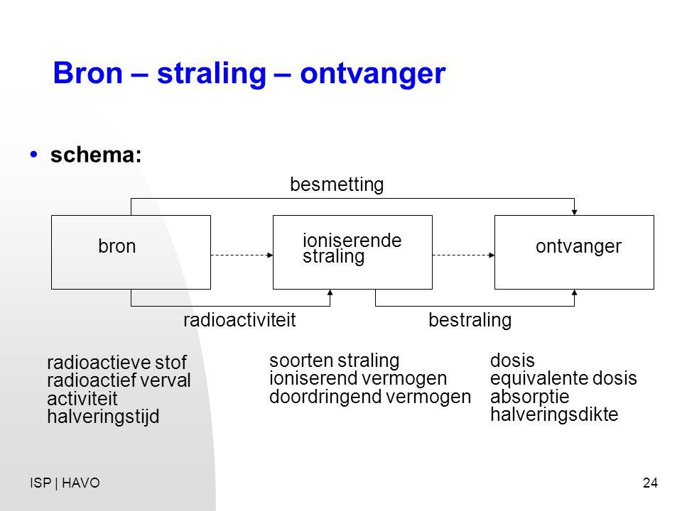 24 Bron – straling – ontvanger ioniserende straling bronontvanger besmetting radioactiviteitbestraling radioactieve stof radioactief verval activiteit