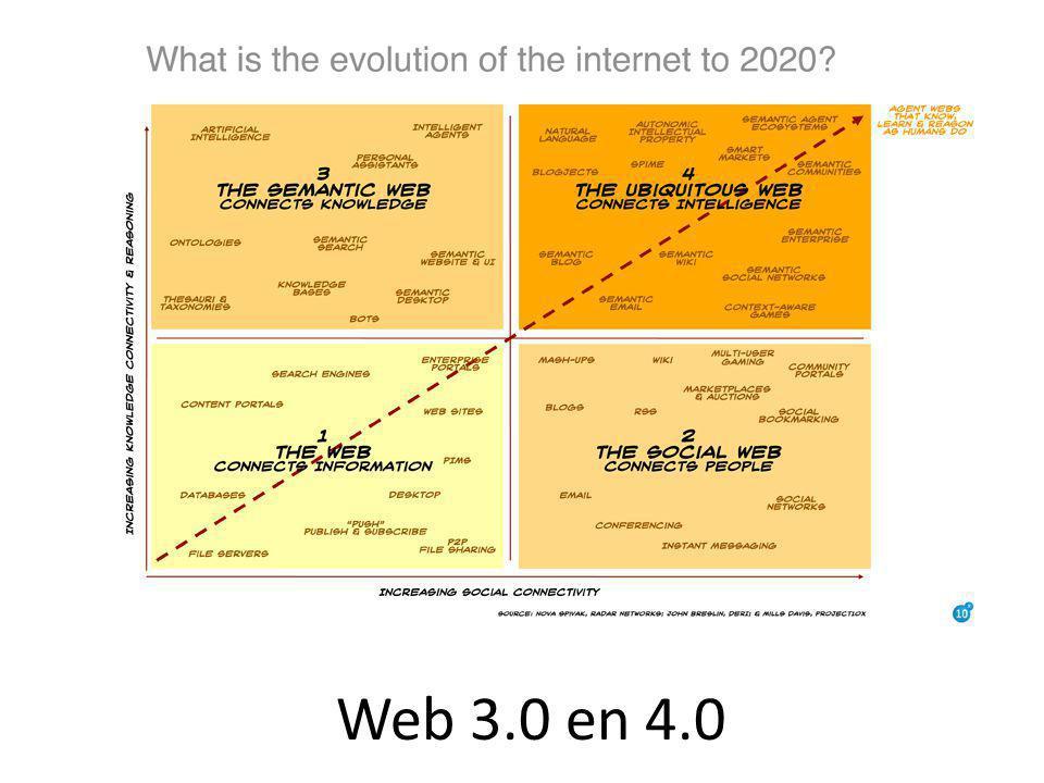 Web 3.0 en 4.0