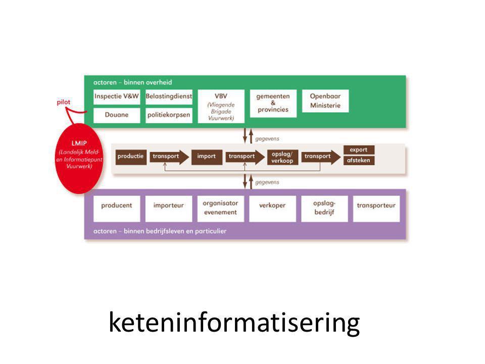 ICT & duurzaamheid