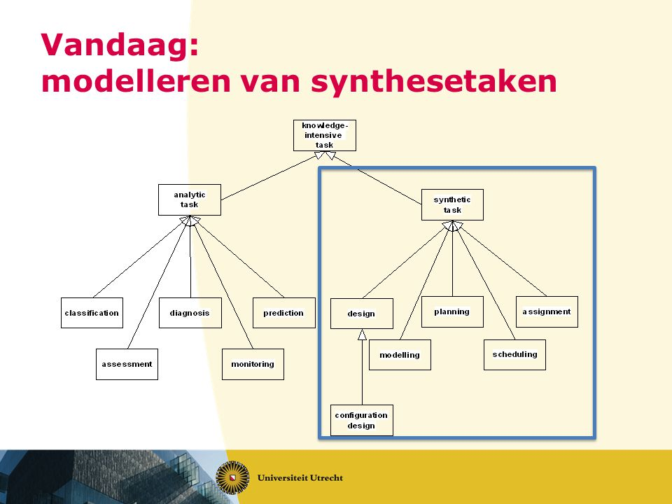 Vandaag: modelleren van synthesetaken