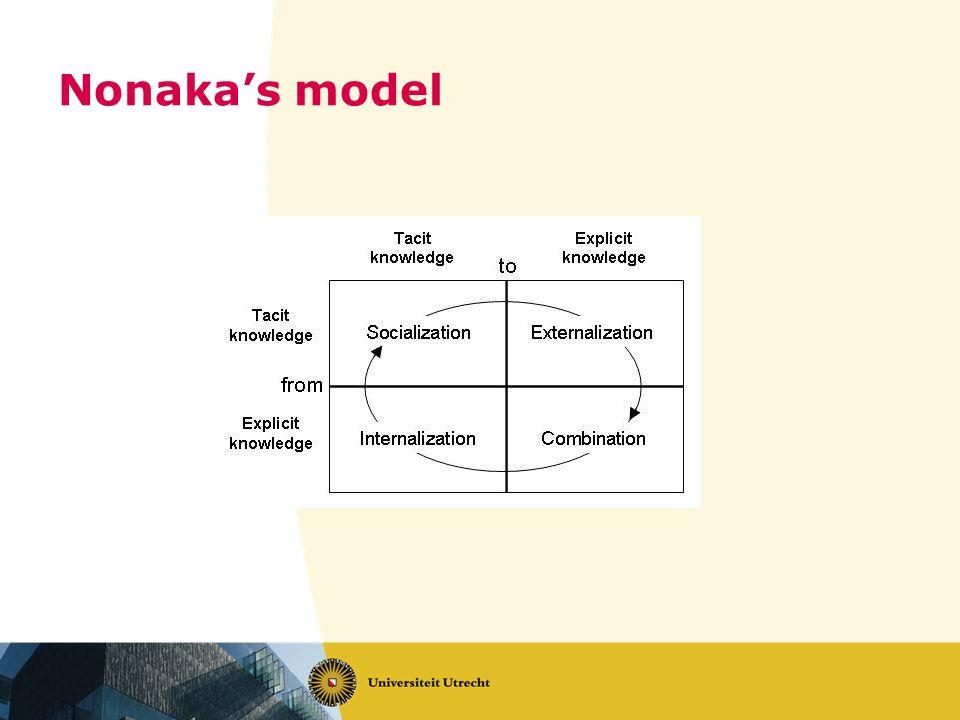Nonaka's model