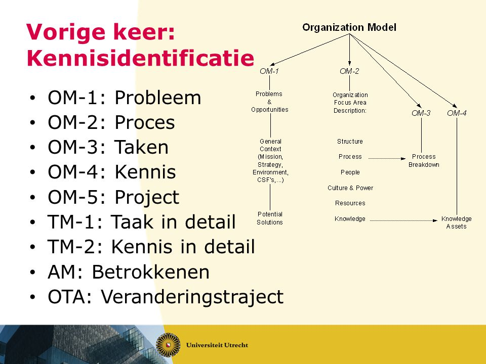 Vorige keer: Kennisidentificatie OM-1: Probleem OM-2: Proces OM-3: Taken OM-4: Kennis OM-5: Project TM-1: Taak in detail TM-2: Kennis in detail AM: Betrokkenen OTA: Veranderingstraject