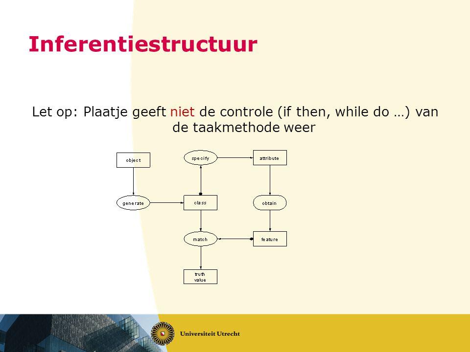 Let op: Plaatje geeft niet de controle (if then, while do …) van de taakmethode weer Inferentiestructuur