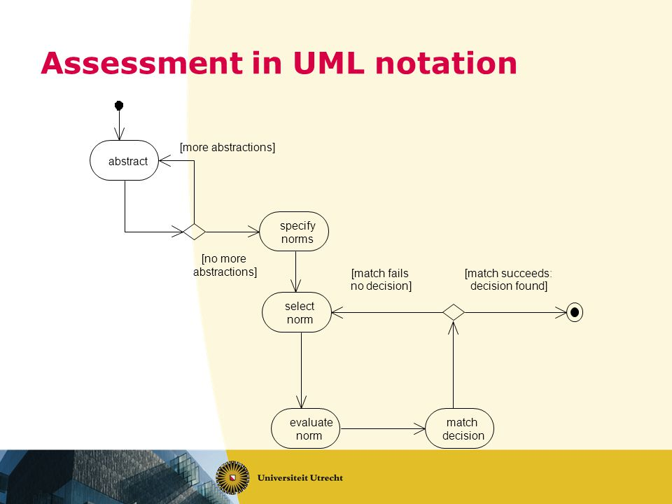 Assessment in UML notation abstract specify norms select norm match decision evaluate norm [more abstractions] [no more abstractions] [match fails no