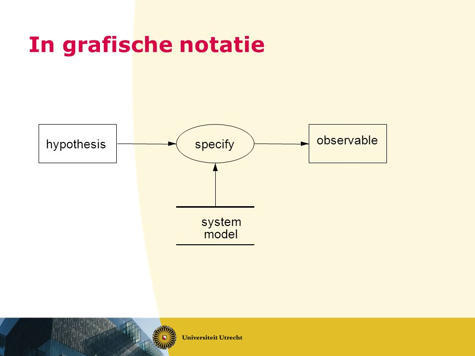 In grafische notatie hypothesis observable specify system model