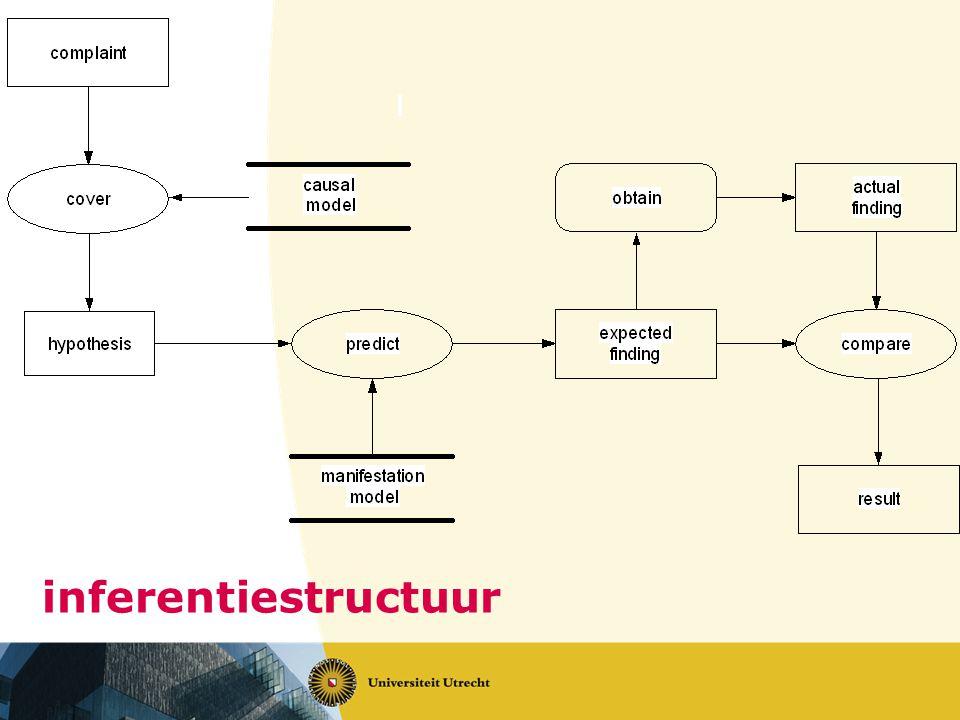 inferentiestructuur