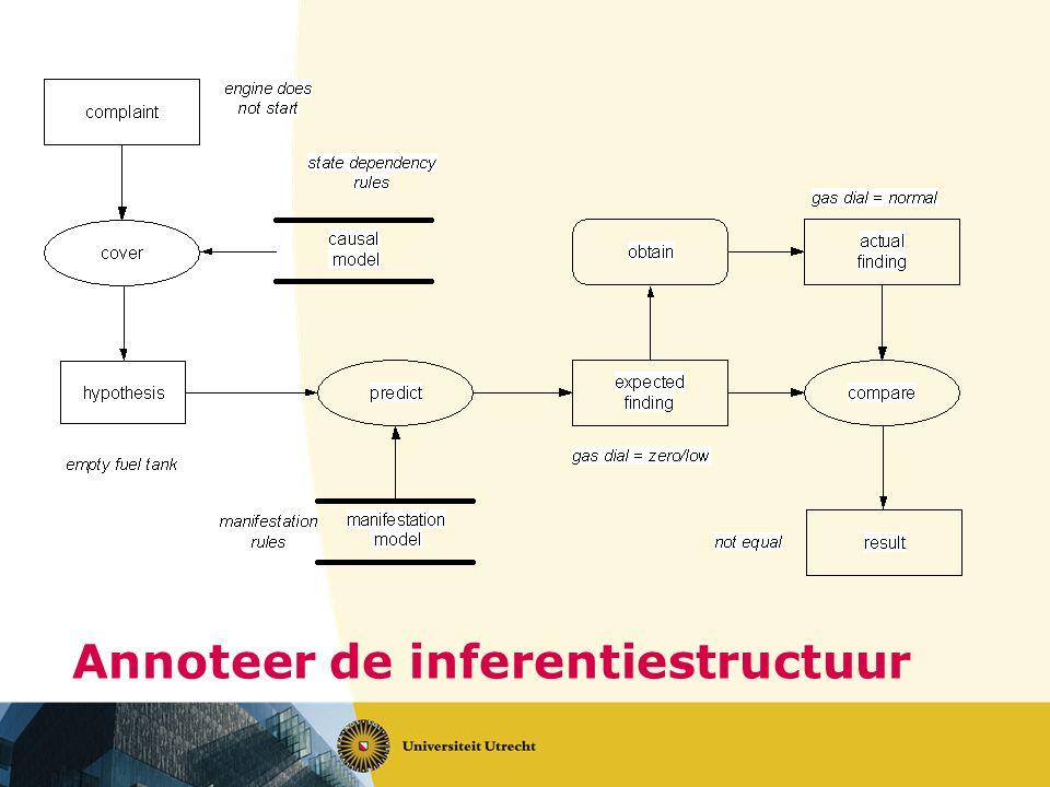 Annoteer de inferentiestructuur