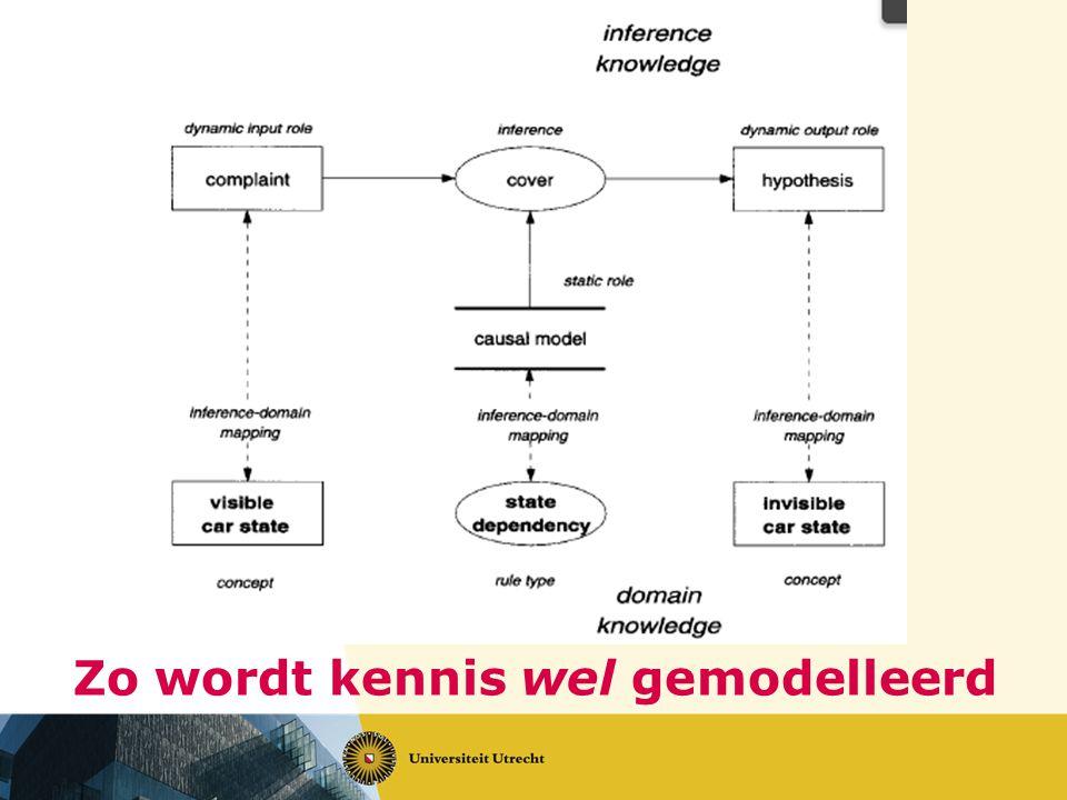 Zo wordt kennis wel gemodelleerd