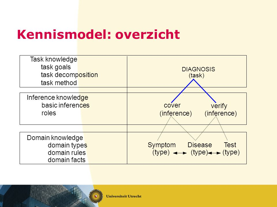 Kennismodel: overzicht Disease (type) Symptom (type) Test (type) cover (inference) verify (inference) DIAGNOSIS (task) Task knowledge task goals task decomposition task method Inference knowledge basic inferences roles Domain knowledge domain types domain rules domain facts