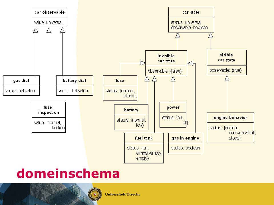 domeinschema