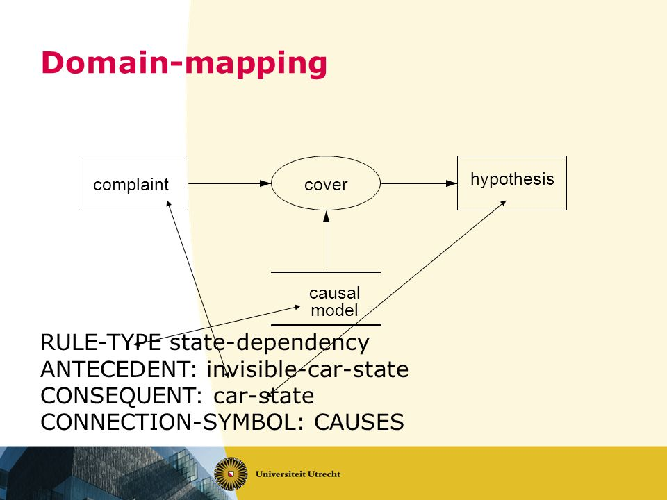 Domain-mapping RULE-TYPE state-dependency ANTECEDENT: invisible-car-state CONSEQUENT: car-state CONNECTION-SYMBOL: CAUSES complaint hypothesis cover causal model