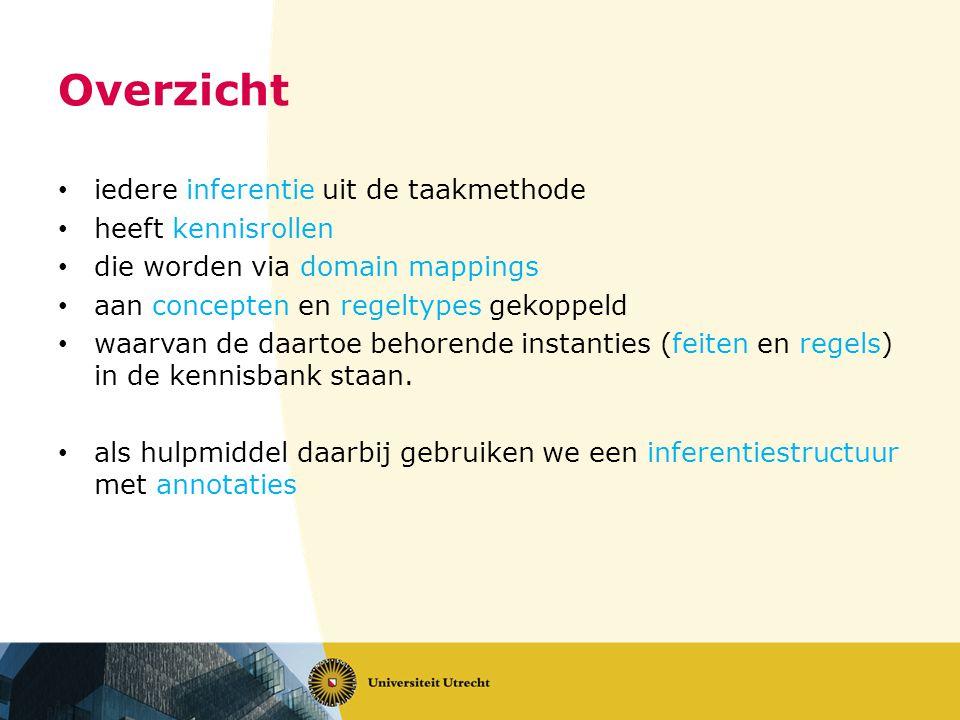 Overzicht iedere inferentie uit de taakmethode heeft kennisrollen die worden via domain mappings aan concepten en regeltypes gekoppeld waarvan de daartoe behorende instanties (feiten en regels) in de kennisbank staan.