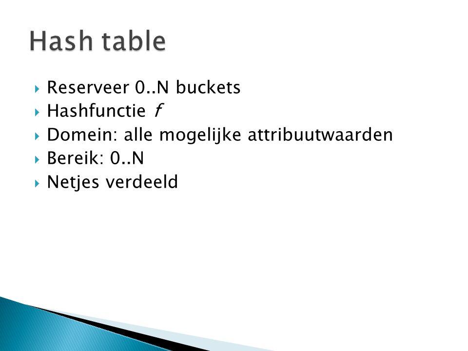  Reserveer 0..N buckets  Hashfunctie f  Domein: alle mogelijke attribuutwaarden  Bereik: 0..N  Netjes verdeeld