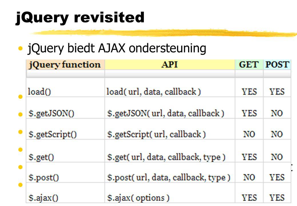jQuery revisited jQuery biedt AJAX ondersteuning Op maarliefst 6 verschillende manieren...