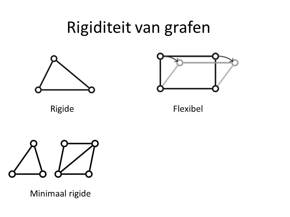 Rigiditeit van grafen RigideFlexibel Minimaal rigideNiet minimaal rigide