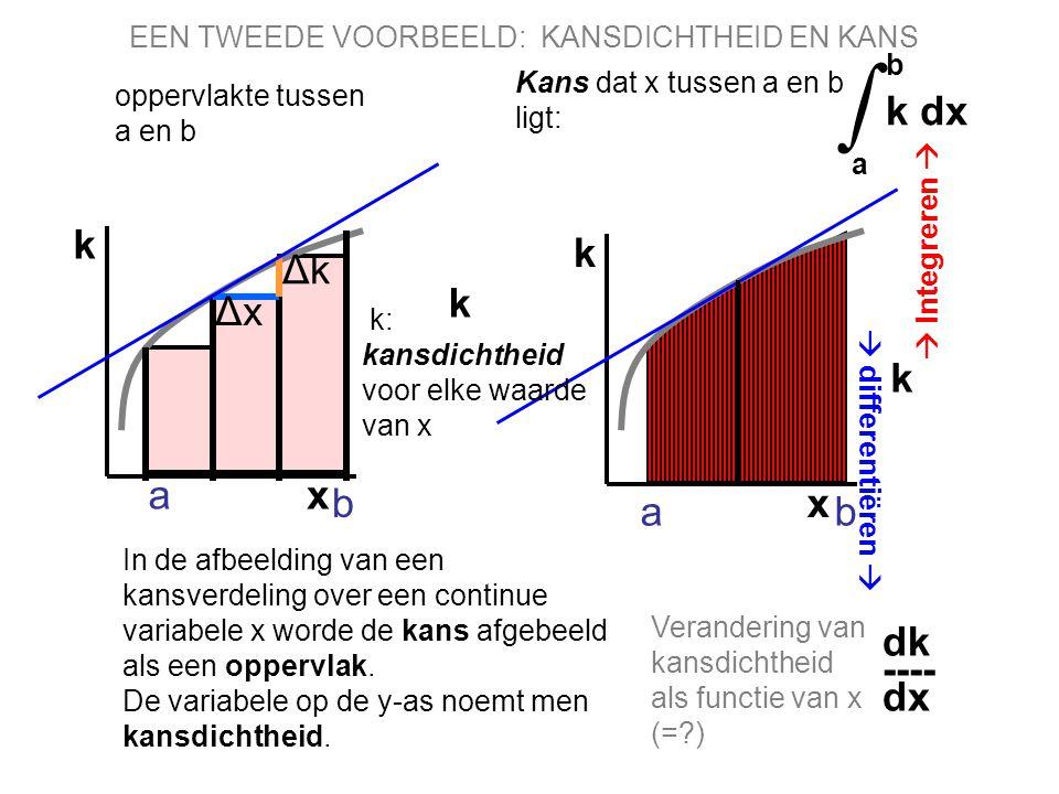 x k a b Δk Δk ΔxΔx oppervlakte tussen a en b x k k dk ---- dx b k dx a ∫ k  differentiëren   Integreren  a b EEN TWEEDE VOORBEELD: KANSDICHTHEID E