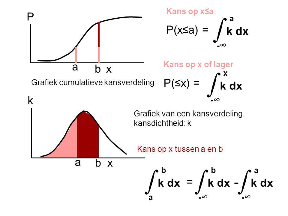 x k a x P Grafiek van een kansverdeling. kansdichtheid: k Kans op x≤a P(x≤a) = a k dx - ∞ ∫ Kans op x tussen a en b b b a b k dx a ∫ b k dx - ∞ ∫ a k