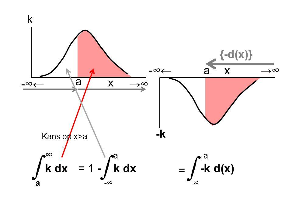 x k ∞ k dx a ∫ k dx -∞ ∫ = 1 - a a -k d(x) ∞ ∫ = x -k a -∞← →∞ {-d(x)} Kans op x>a