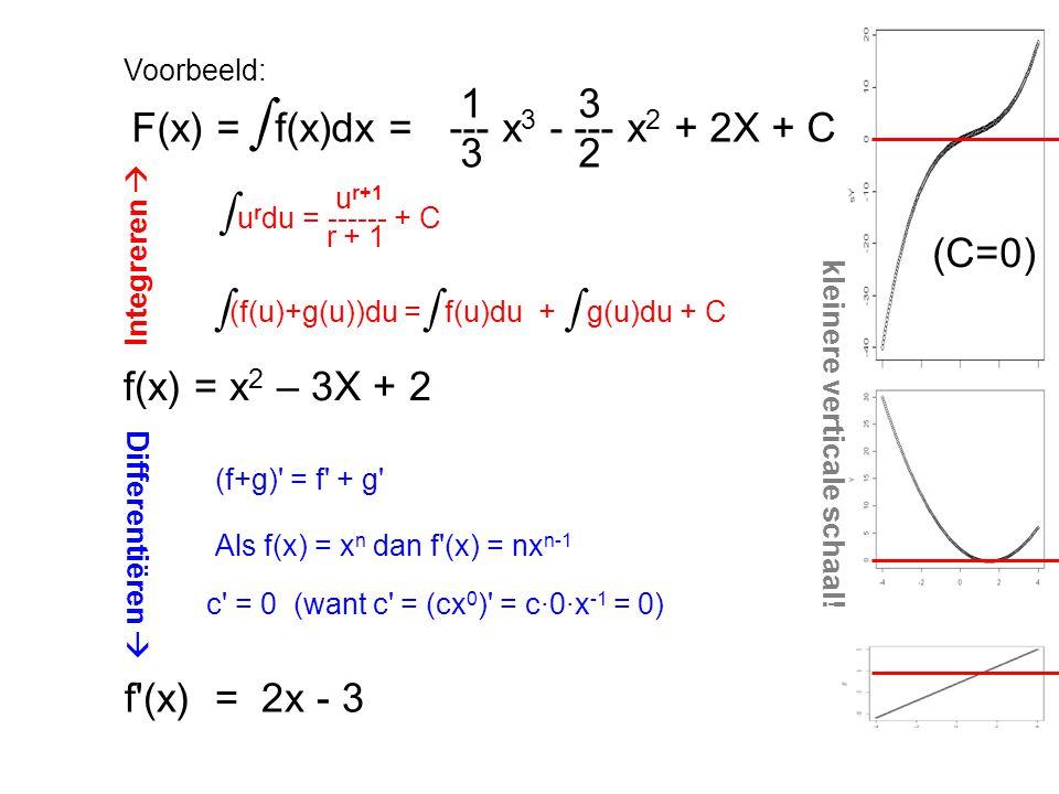 Voorbeeld: f(x) = x 2 – 3X + 2 (f+g)' = f' + g' Als f(x) = x n dan f'(x) = nx n-1 c' = 0 (want c' = (cx 0 )' = c∙0∙x -1 = 0) 1 3 F(x) = f(x)dx =--- x