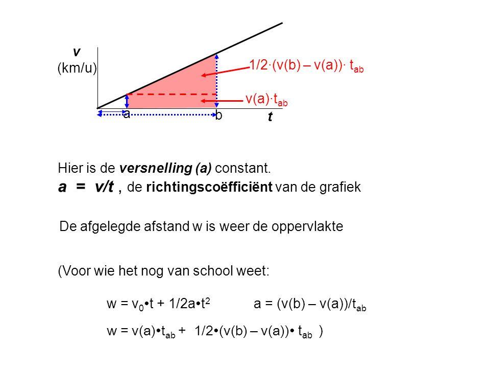 t a b v (km/u) Hier is de versnelling (a) constant. a = v/t, de richtingscoëfficiënt van de grafiek De afgelegde afstand w is weer de oppervlakte (Voo