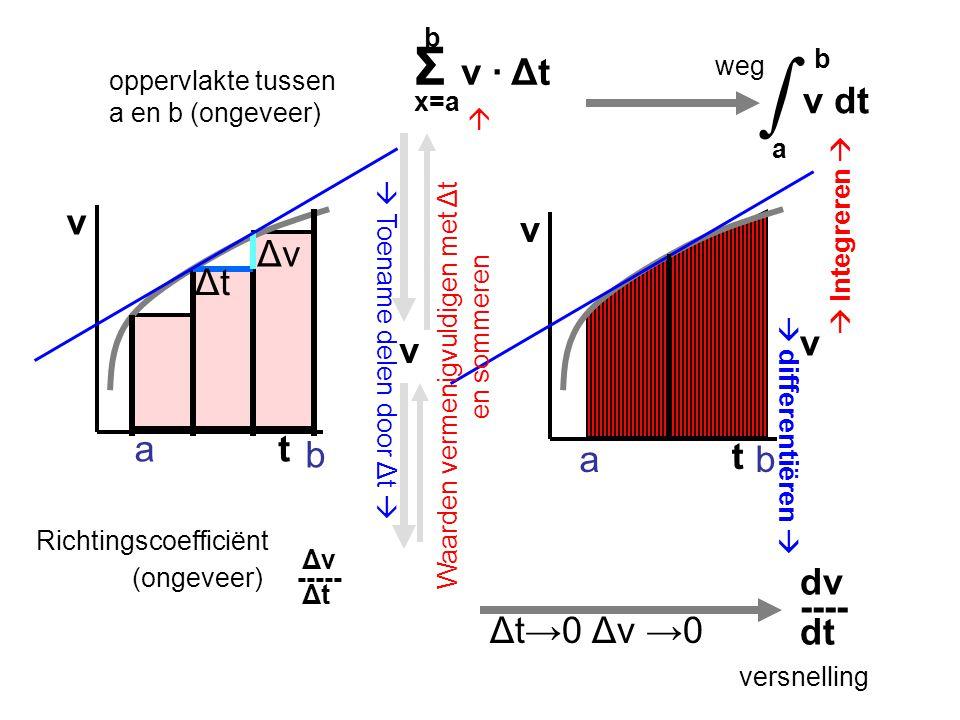 t v Richtingscoefficiënt Δv (ongeveer) ----- Δt a b b Σ v · Δt x=a ΔvΔv ΔtΔt oppervlakte tussen a en b (ongeveer) t v v Waarden vermenigvuldigen met Δ