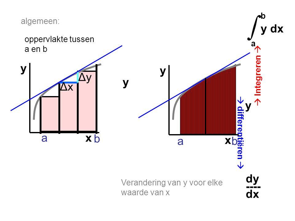 x y a b ΔyΔy ΔxΔx oppervlakte tussen a en b x y y dy ---- dx b y dx a ∫ y  differentiëren   Integreren  a b algemeen: Verandering van y voor elke