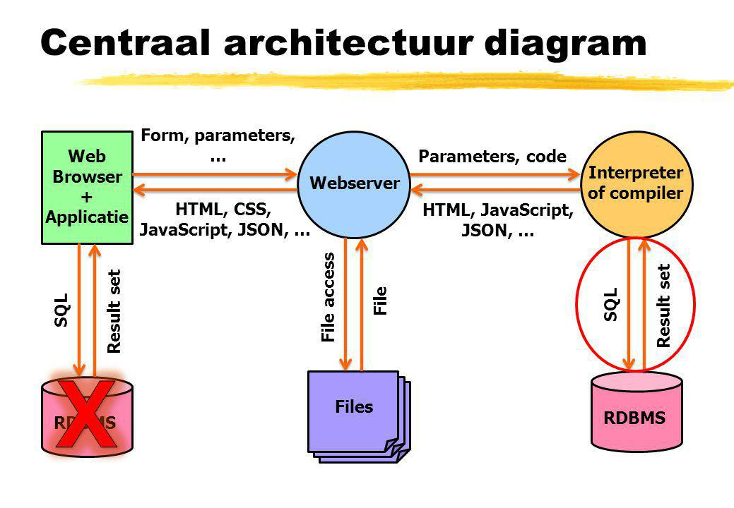 Centraal architectuur diagram Webserver Interpreter of compiler RDBMS Files SQL Parameters, code File access Result set Web Browser + Applicatie HTML, CSS, JavaScript, JSON, … File Form, parameters, … HTML, JavaScript, JSON, … RDBMS SQL Result set