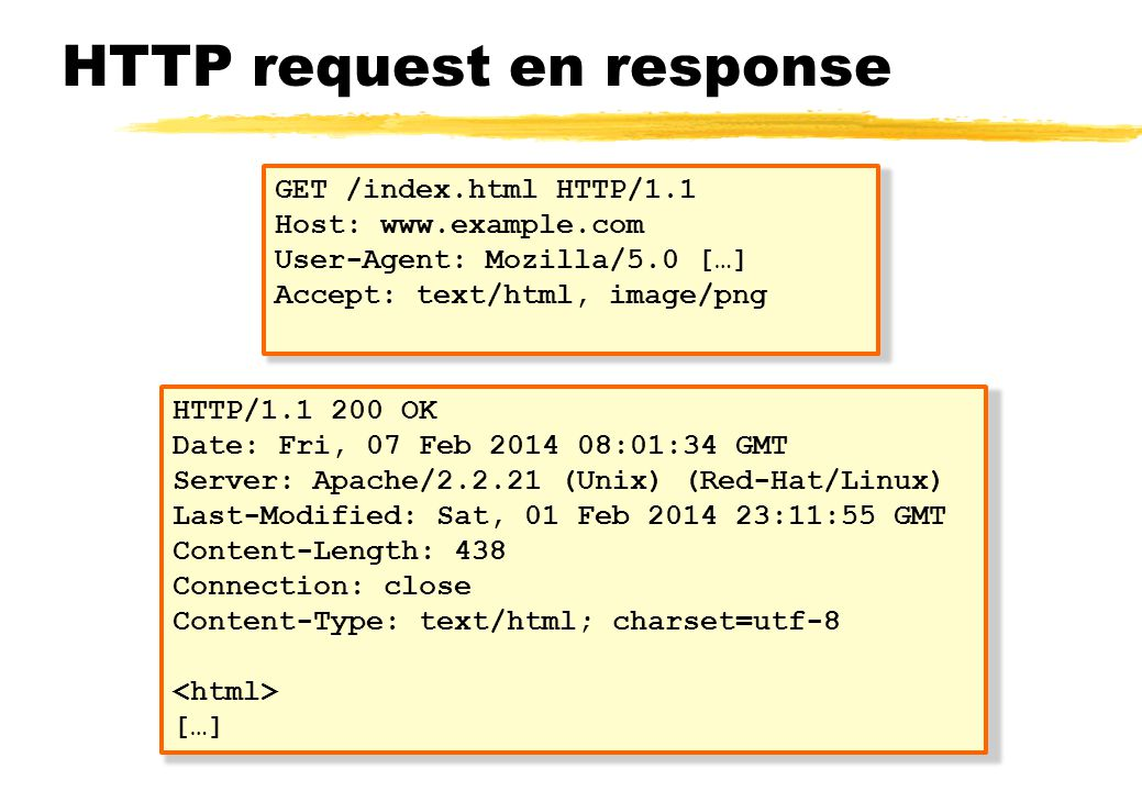 HTTP request en response GET /index.html HTTP/1.1 Host: www.example.com User-Agent: Mozilla/5.0 […] Accept: text/html, image/png HTTP/1.1 200 OK Date: Fri, 07 Feb 2014 08:01:34 GMT Server: Apache/2.2.21 (Unix) (Red-Hat/Linux) Last-Modified: Sat, 01 Feb 2014 23:11:55 GMT Content-Length: 438 Connection: close Content-Type: text/html; charset=utf-8 […]