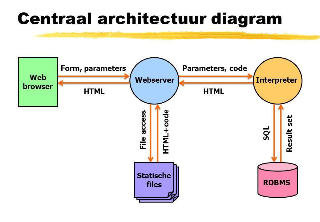 Centraal architectuur diagram WebserverInterpreter RDBMS Files SQL Parameters, code File access Result set Web Browser + Applicatie HTML, CSS, JavaScript, JSON, … File Form, parameters, … HTML, JavaScript, JSON, … File File access