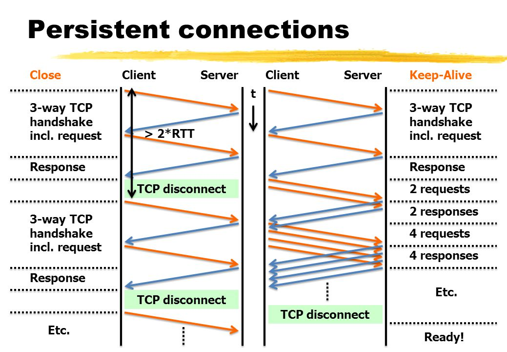TCP disconnect Persistent connections TCP disconnect 3-way TCP handshake incl.