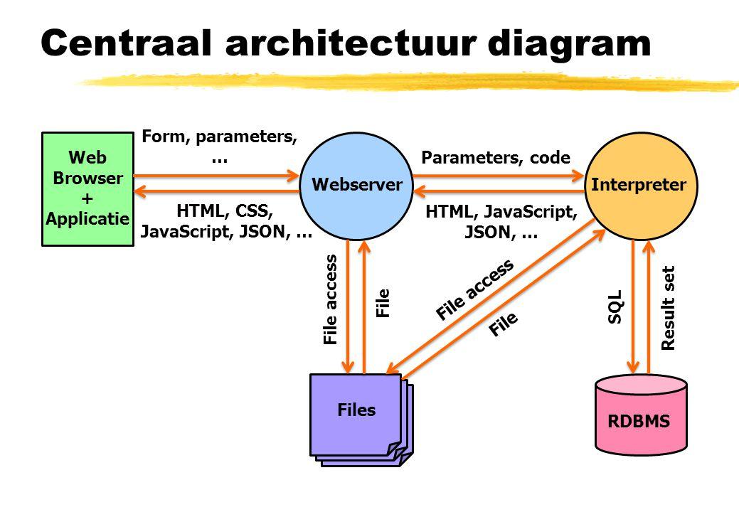 The web programming environment 26 Webtechnologie Lennart Herlaar