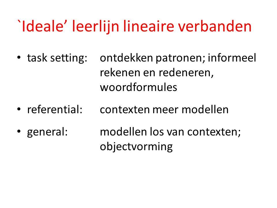 `Ideale' leerlijn lineaire verbanden task setting: ontdekken patronen; informeel rekenen en redeneren, woordformules referential: contexten meer model