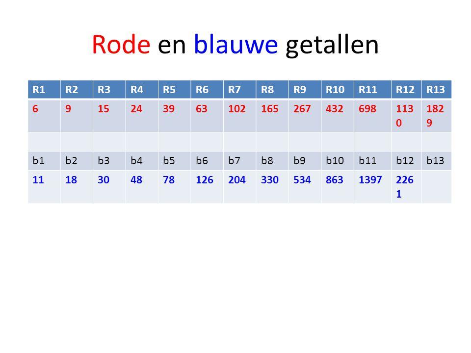 Rode en blauwe getallen R1R2R3R4R5R6R7R8R9R10R11R12R13 6915243963102165267432698113 0 182 9 b1b2b3b4b5b6b7b8b9b10b11b12b13 111830487812620433053486313