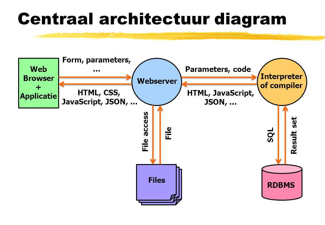 Centraal architectuur diagram Webserver Interpreter of compiler RDBMS Files SQL Parameters, code File access Result set Web Browser + Applicatie HTML, CSS, JavaScript, JSON, … File Form, parameters, … HTML, JavaScript, JSON, …