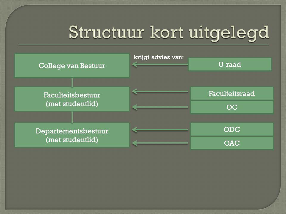krijgt advies van: College van Bestuur Faculteitsbestuur (met studentlid) Departementsbestuur (met studentlid) U-raad Faculteitsraad OC ODC OAC