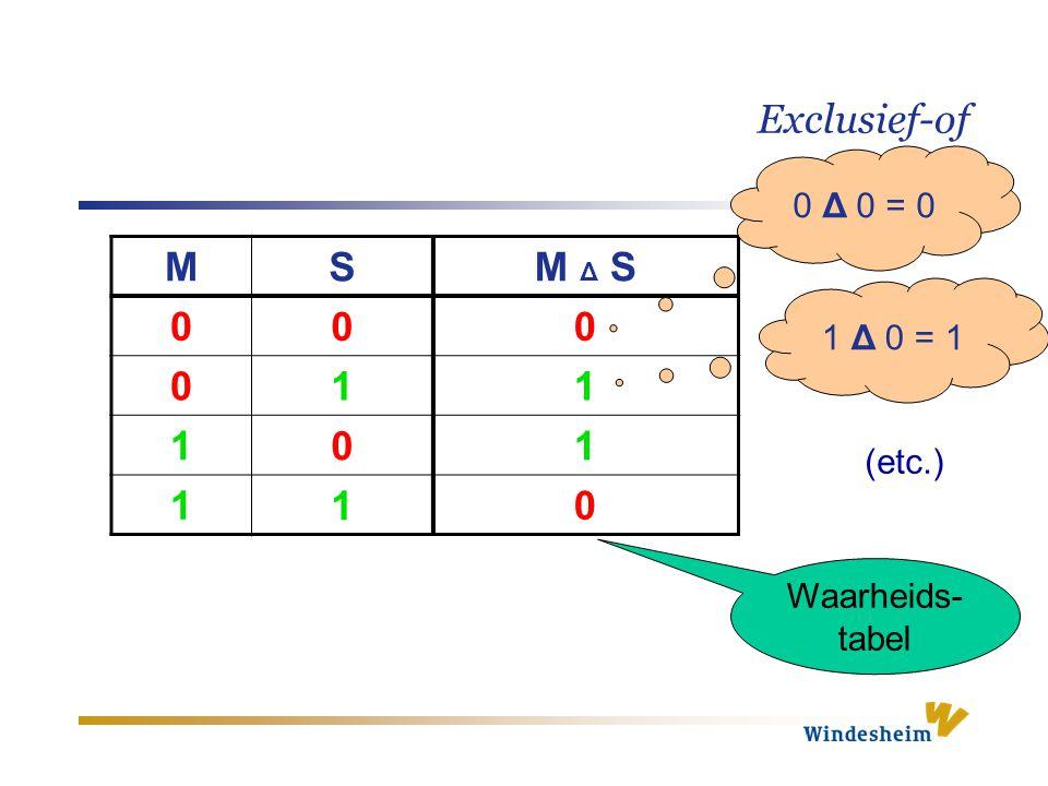Exclusief-of M S M Δ S 0 0 0 0 1 1 1 0 1 1 1 0 Waarheids- tabel 0 Δ 0 = 0 1 Δ 0 = 1 (etc.)
