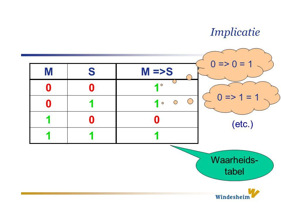 Implicatie M S M =>S 0 0 1 0 1 1 1 0 0 1 1 1 Waarheids- tabel 0 => 0 = 1 0 => 1 = 1 (etc.)