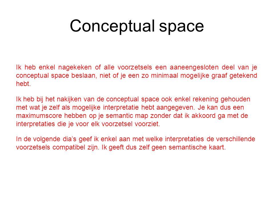 Conceptual space In de volgende dia's geef ik enkel aan met welke interpretaties de verschillende voorzetsels compatibel zijn.