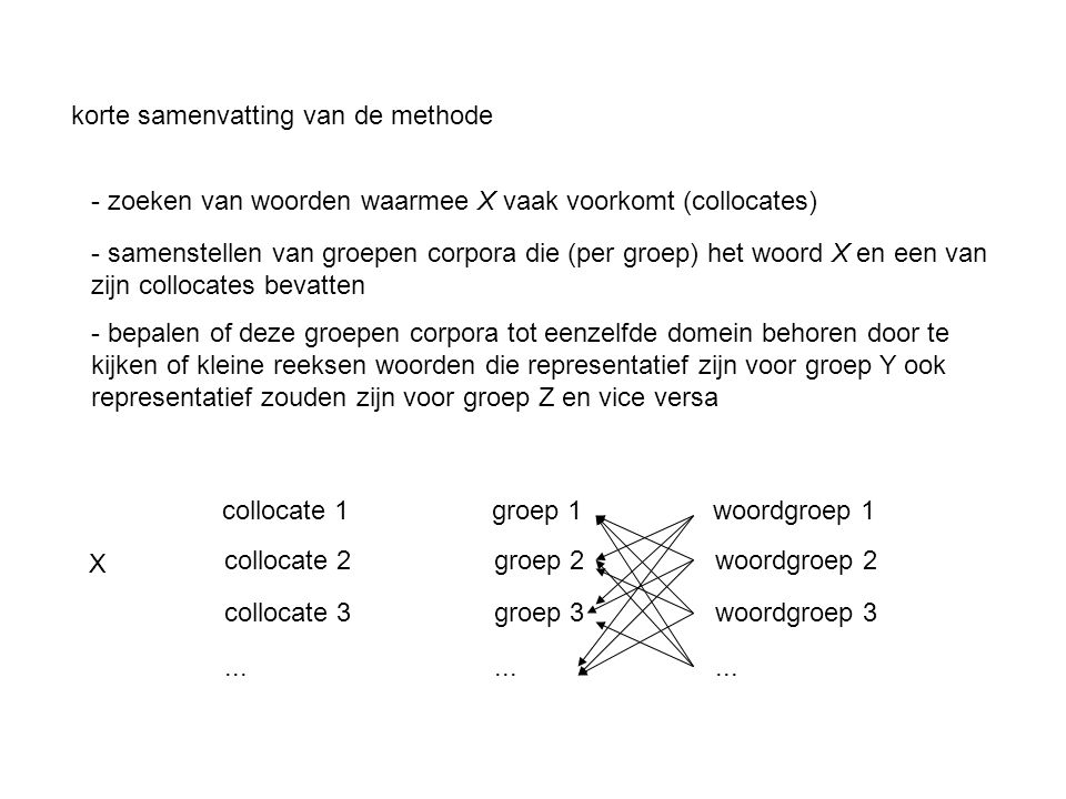 korte samenvatting van de methode - zoeken van woorden waarmee X vaak voorkomt (collocates) - samenstellen van groepen corpora die (per groep) het woord X en een van zijn collocates bevatten - bepalen of deze groepen corpora tot eenzelfde domein behoren door te kijken of kleine reeksen woorden die representatief zijn voor groep Y ook representatief zouden zijn voor groep Z en vice versa collocate 1 collocate 2 collocate 3...
