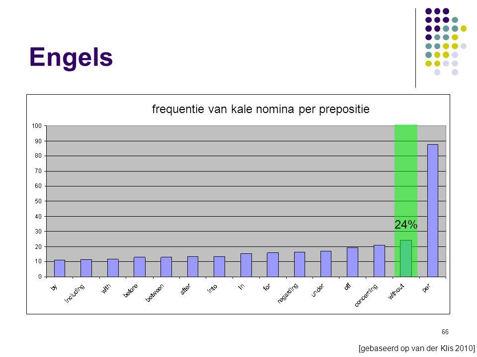 66 Engels 24% frequentie van kale nomina per prepositie [gebaseerd op van der Klis 2010]