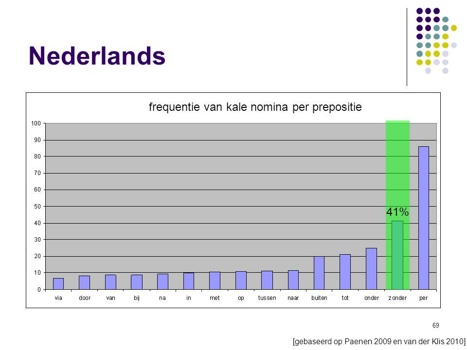 69 Nederlands frequentie van kale nomina per prepositie 41% [gebaseerd op Paenen 2009 en van der Klis 2010]