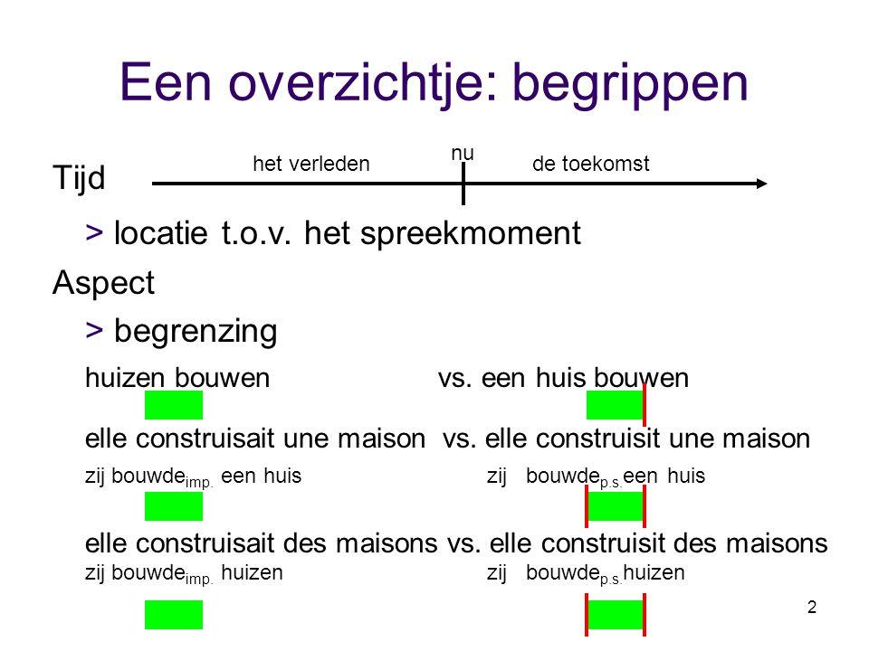 2 Een overzichtje: begrippen Tijd > locatie t.o.v. het spreekmoment Aspect > begrenzing huizen bouwen vs. een huis bouwen elle construisait une maison