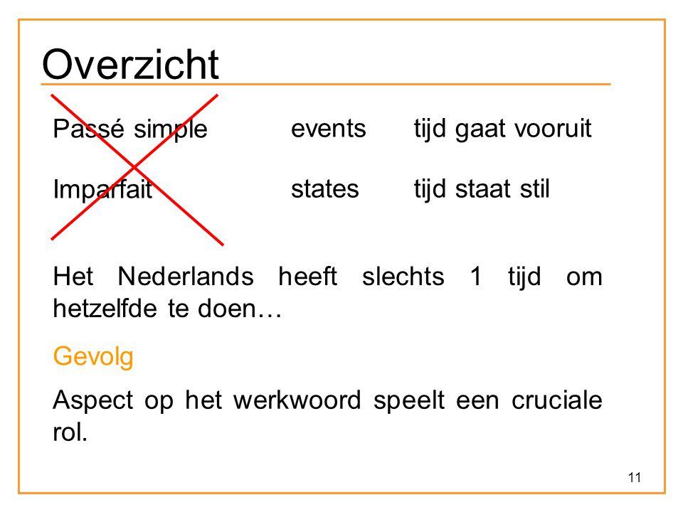 11 Overzicht Passé simple eventstijd gaat vooruit Imparfait statestijd staat stil Het Nederlands heeft slechts 1 tijd om hetzelfde te doen… Gevolg Aspect op het werkwoord speelt een cruciale rol.